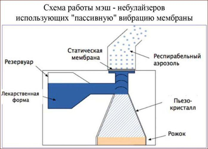 Принцип работы мэш небулайзера