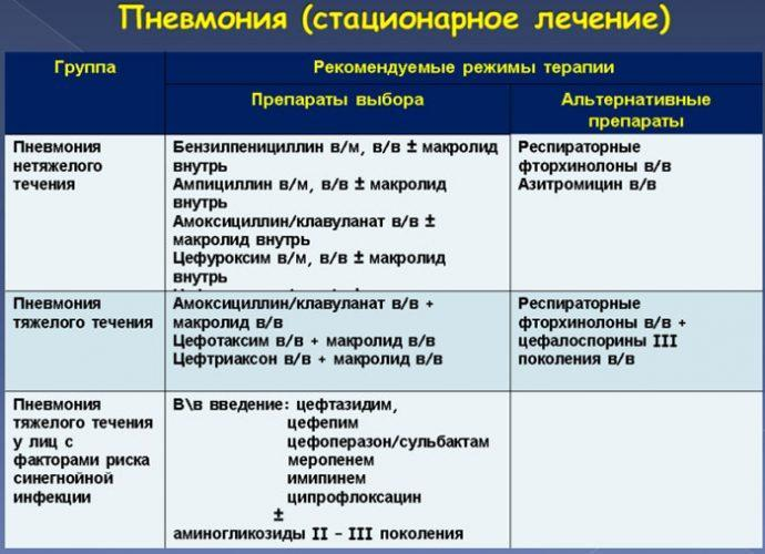Список антибиотиков при пневмонии