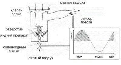 Принцип действия небулайзера