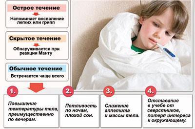 Симптомы туберкулеза у ребенка