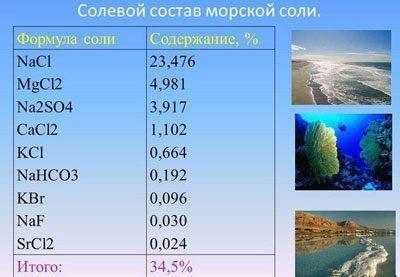 Состав морской соли