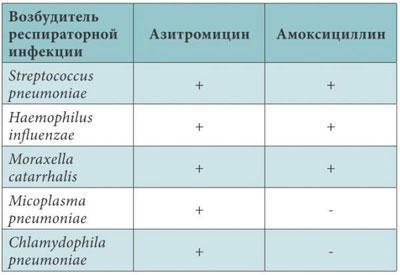 Эффективность азитромицина