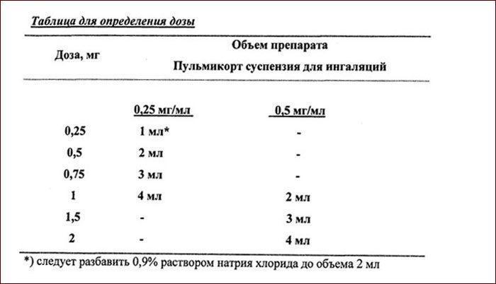 Определение пропорций пульмикорта для ингаляций