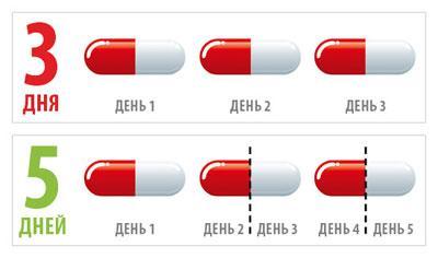 Прием таблеток от ангины