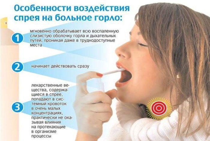 Действие спрея от боли в горлк