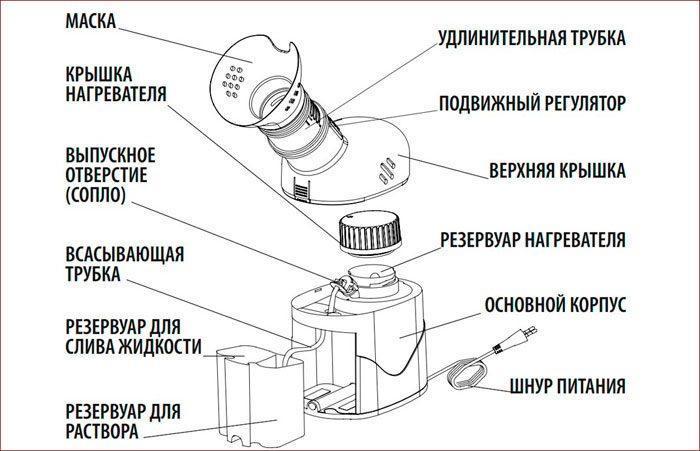 Как устроен паровой ингалятор