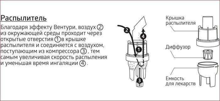 Принцип работы компрессорного ингалятора