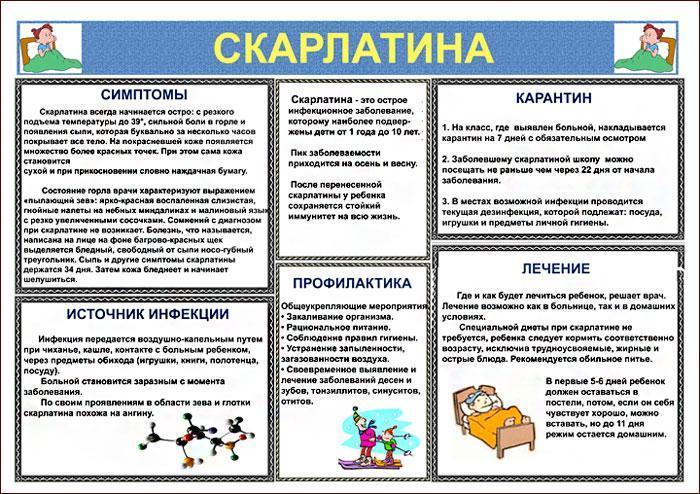 Симптомы и признаки скарлатины