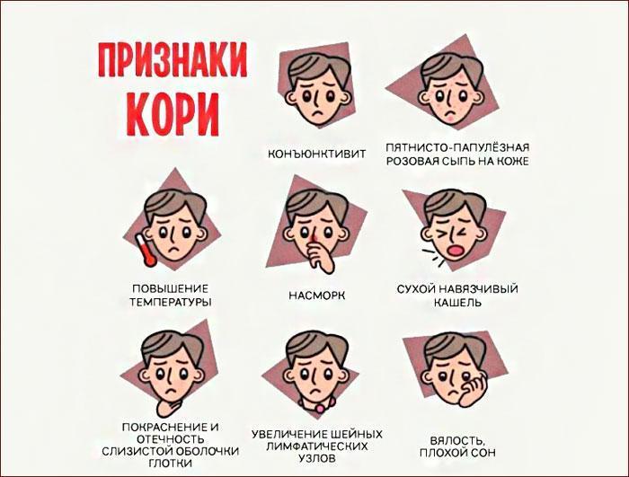 Симптомы и признаки кори