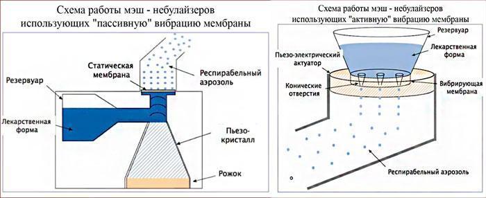 Принцип работы меш-небулайзеров