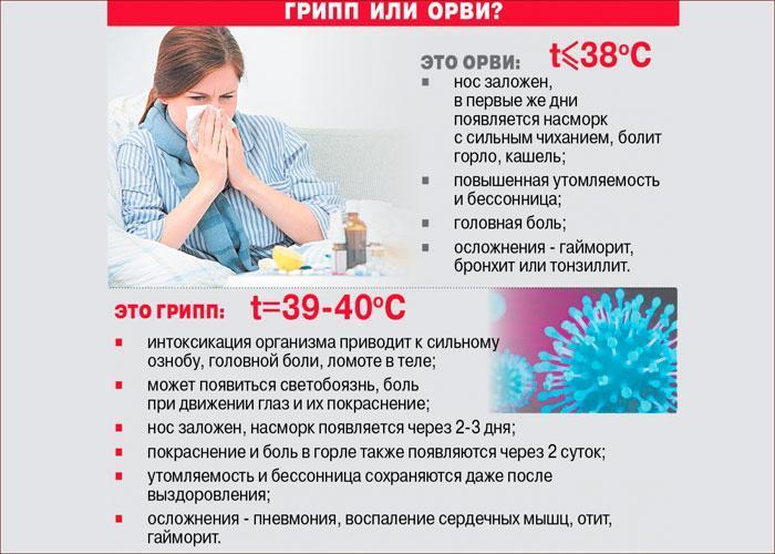симптомы и различия гриппа и ОРВИ