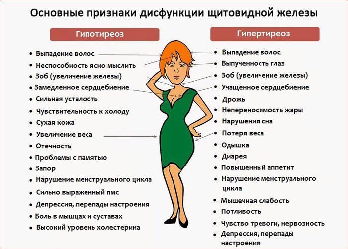 симптомы дисфункции щитовидной железы
