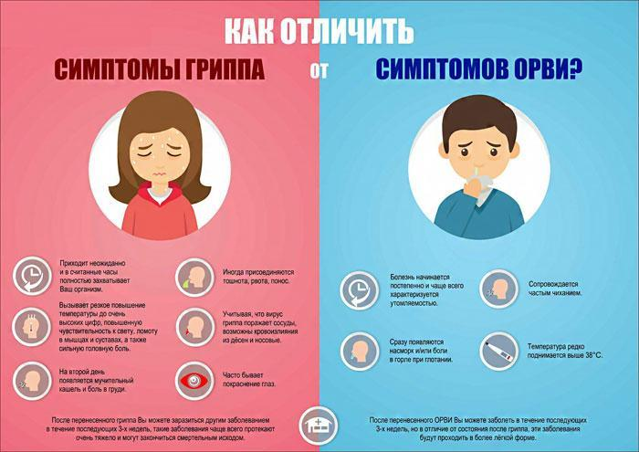 симптомы гриппа и ОРВИ, их отличия