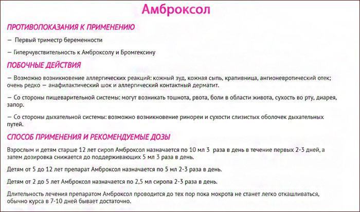 Сироп Амброксол: инструкция по применению