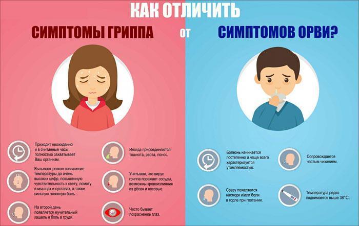 Симптомы ОРВИ и гриппа