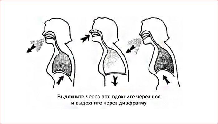 Бодифлекс: техника дыхания.
