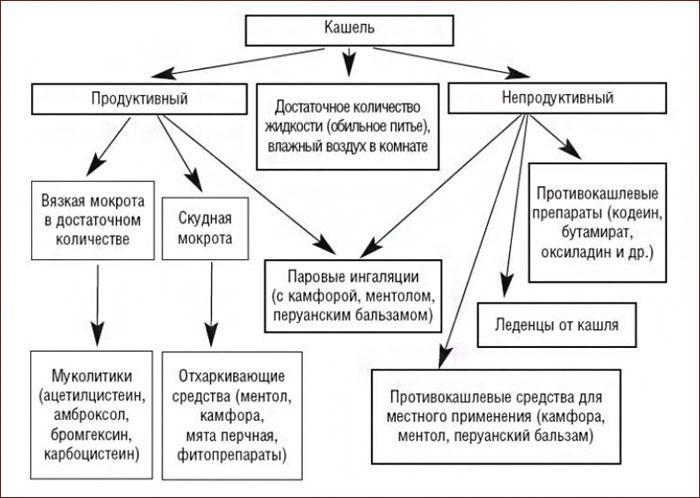 Чем различаются продуктивный и непродуктивный кашель