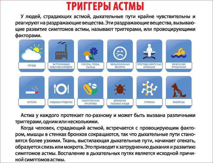Симптомы и признаки астмы