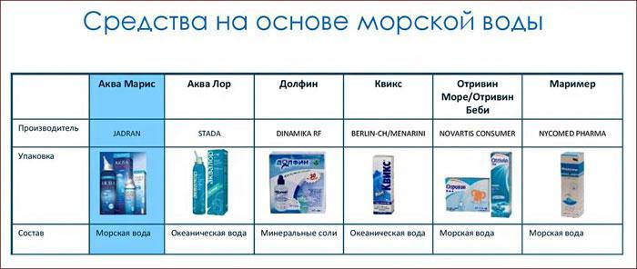 Препараты на основе морской воды