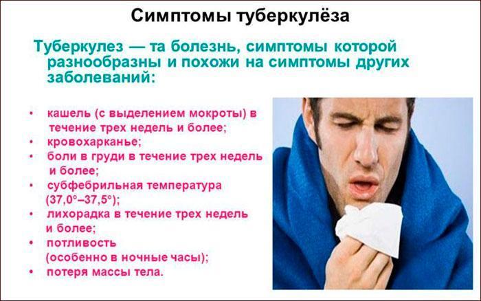 симптомы и признаки туберкулеза