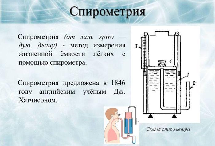 Что такое спирометрия