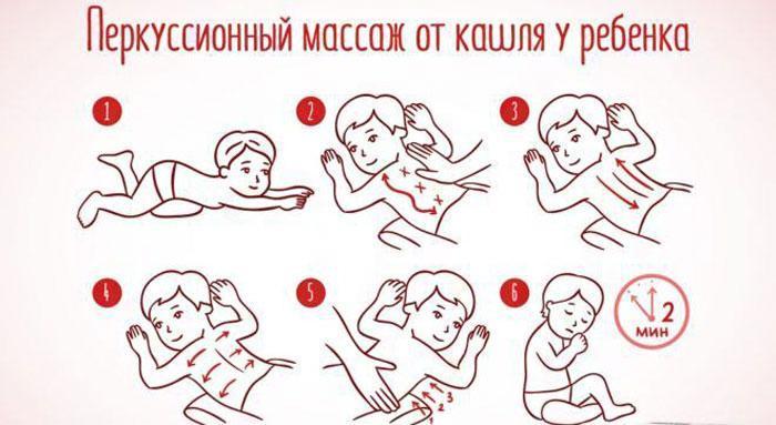 Перкуссионный массаж от кашля у ребенка