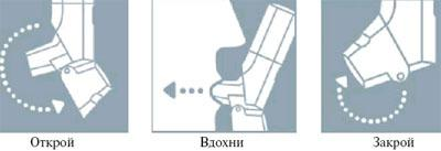 Правило использования ингалятора