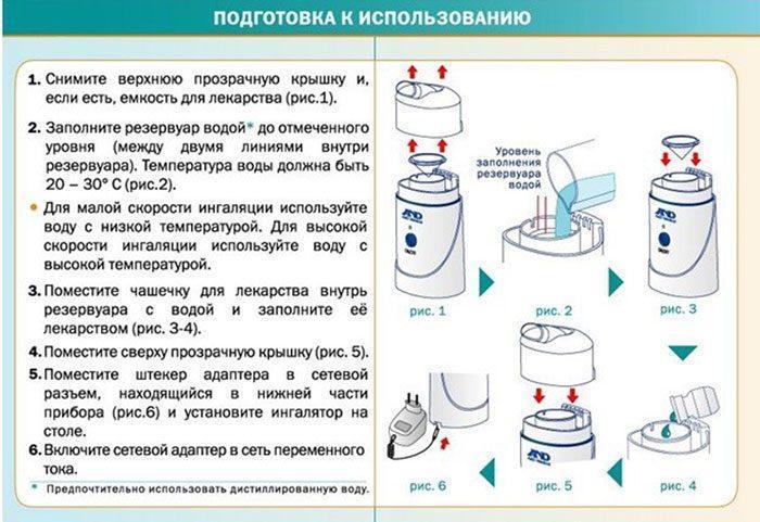 Подготовка небулайзера к работе