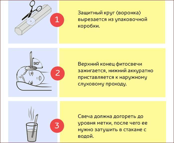 Применение фитосвечи для лечения уха
