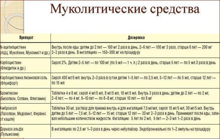 Список муколитиков