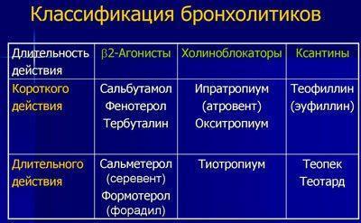 Спецификация бронхолитиков