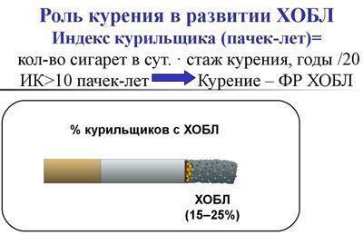Курение и хобл