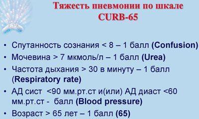 Шкала CURB65