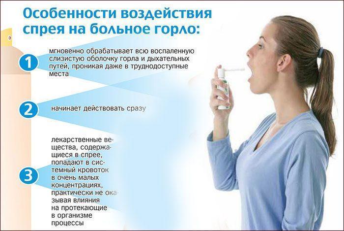 Принцип действия спрея для горла